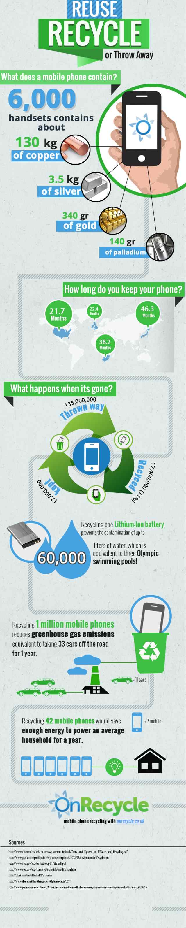 Infographic about recycling mobile phones - How Phone Users Waste Money