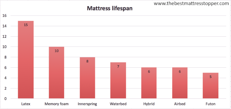 Bar Chart showing the Average lifespan of a mattress for different mattress types.
